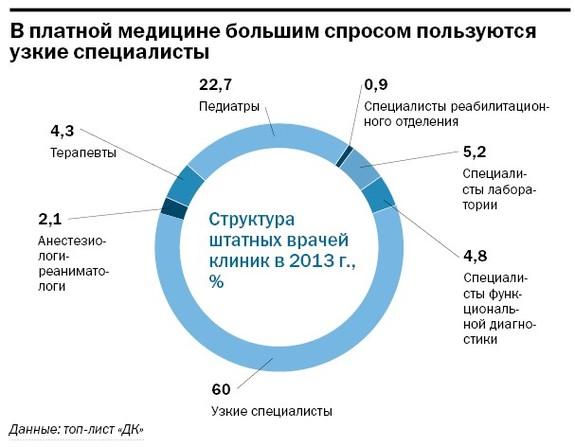 Рейтинг частных клиник Челябинска 35