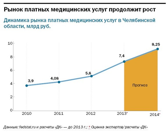 Рейтинг частных клиник Челябинска 38