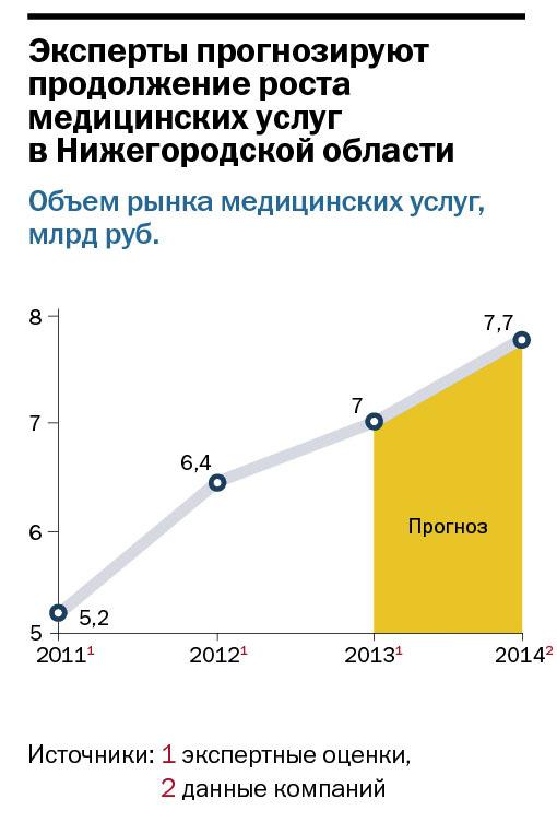 Рейтинг стоматологических клиник в Нижнем Новгороде 12