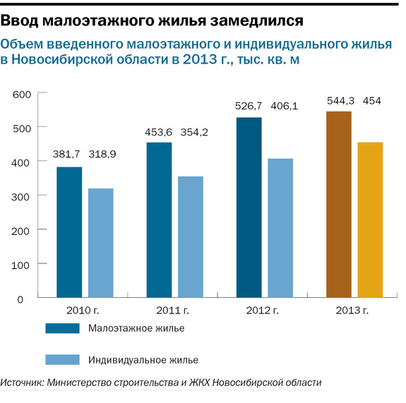 Рейтинг застройщиков недвижимости в Новосибирске 38