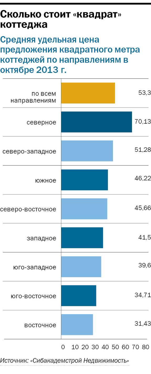 Рейтинг застройщиков недвижимости в Новосибирске 39