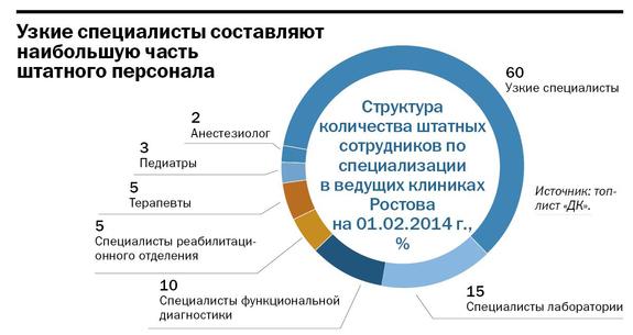 Рейтинг частных клиник в Ростове-на-Дону 13