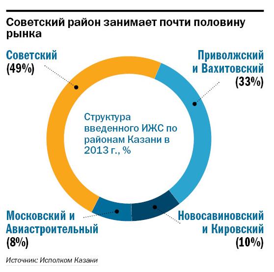 Рейтинг застройщиков недвижимости в Казани 12