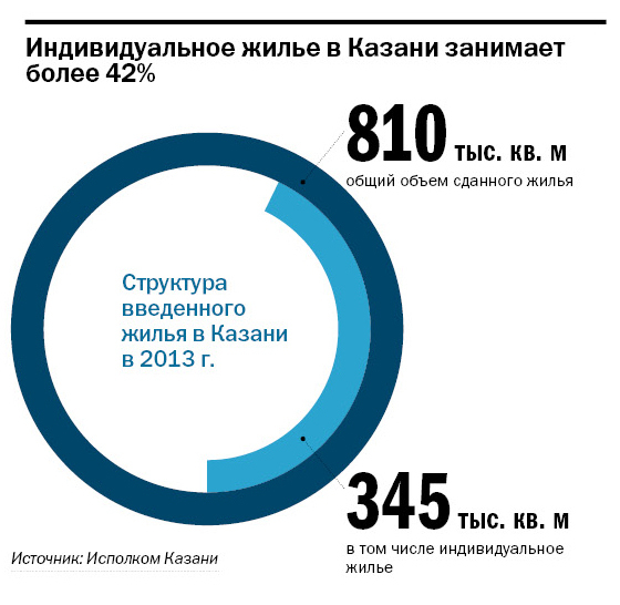 Рейтинг застройщиков недвижимости в Казани 13