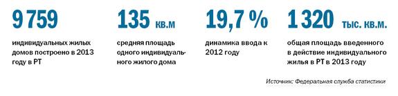 Рейтинг застройщиков недвижимости в Казани 10