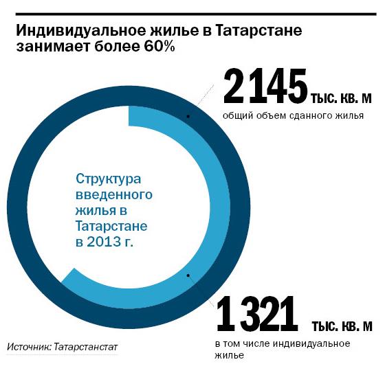 Рейтинг застройщиков недвижимости в Казани 11