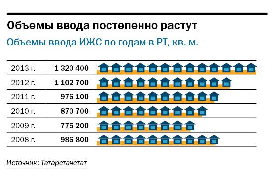 Рейтинг застройщиков недвижимости в Казани 17