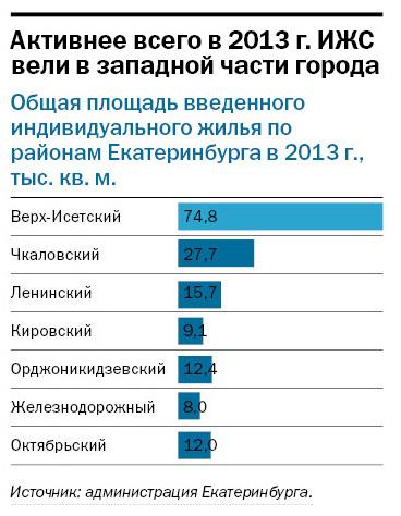 Рейтинг застройщиков многоквартирного жилья Екатеринбурга 2016 40