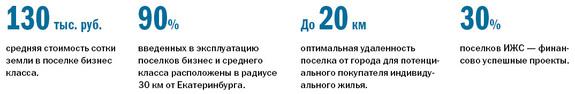 Рейтинг застройщиков многоквартирного жилья Екатеринбурга 2016 41