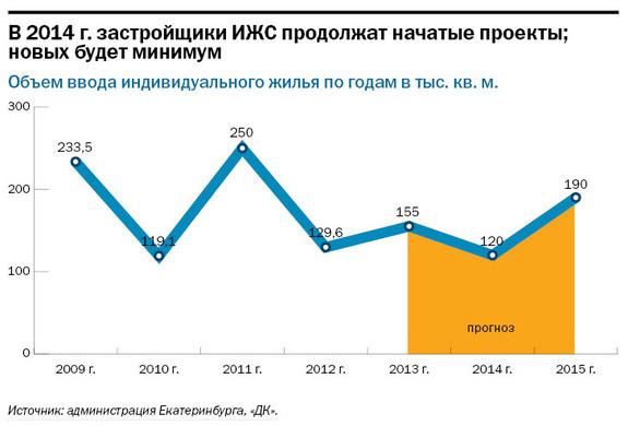 Рейтинг застройщиков многоквартирного жилья Екатеринбурга 2016 42