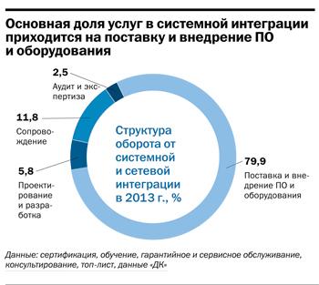 Рейтинг ИТ-компаний Челябинска  28