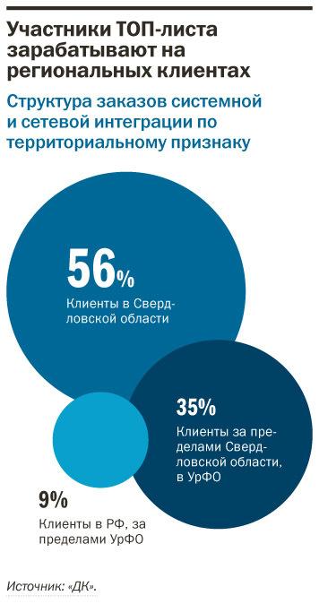 Рейтинг системных интеграторов Екатеринбурга 10