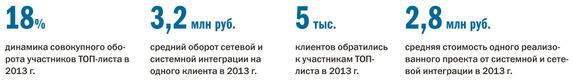 Рейтинг системных интеграторов Екатеринбурга 11