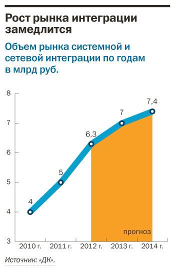 Рейтинг системных интеграторов Екатеринбурга 12