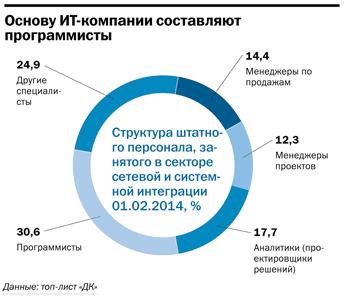 Рейтинг ИТ-компаний Челябинска  29