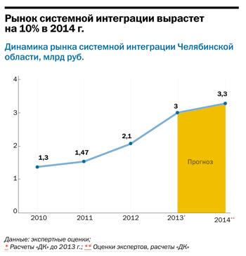 Рейтинг ИТ-компаний Челябинска  30