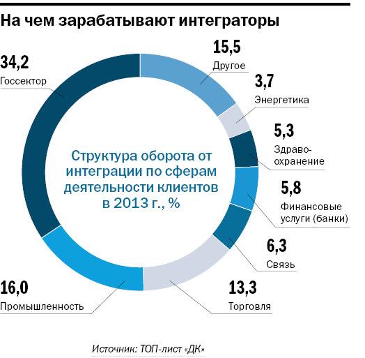Рейтинг системных интеграторов Новосибирска 1