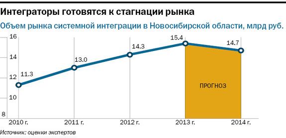 Рейтинг системных интеграторов Новосибирска 2