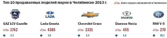 Рейтинг дилеров автомобилей  Челябинской области 2014 18
