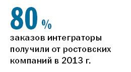 Рейтинг системных интеграторов Ростова-на-Дону 2