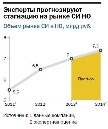 Рейтинг системных интеграторов Нижнего Новгорода  15