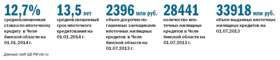 Рейтинг банков Челябинска 59