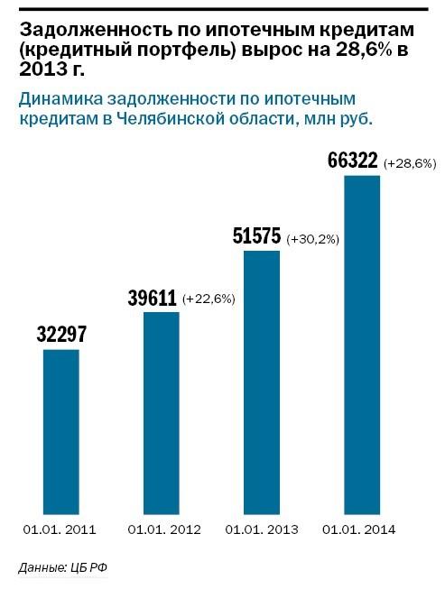 Рейтинг банков Челябинска 62