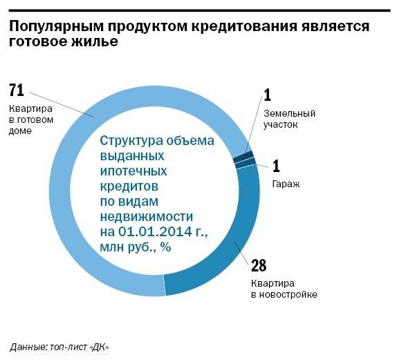 Рейтинг банков Челябинска 63