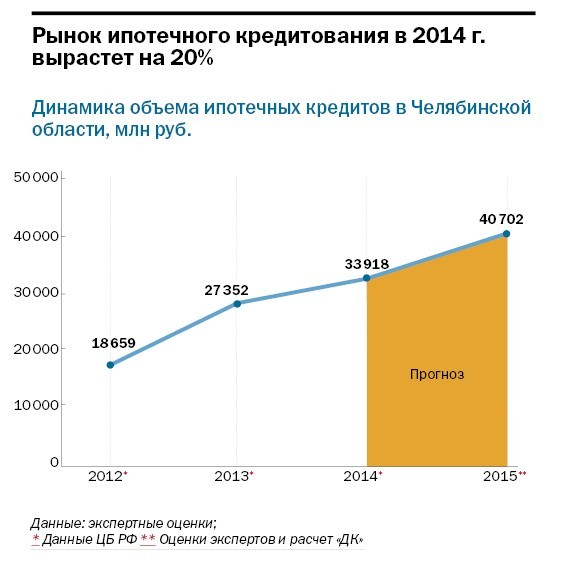 Рейтинг банков Челябинска 66