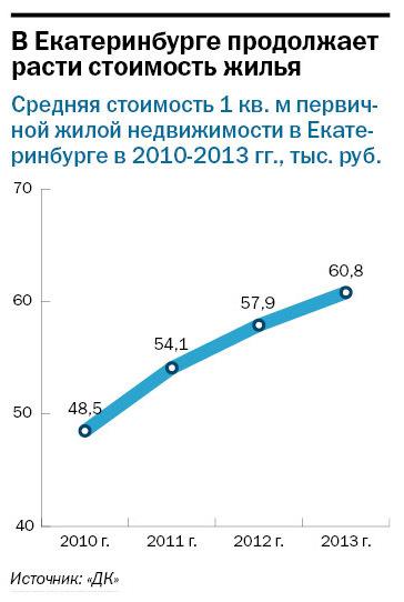 Рейтинг банков Екатеринбурга 2016 70