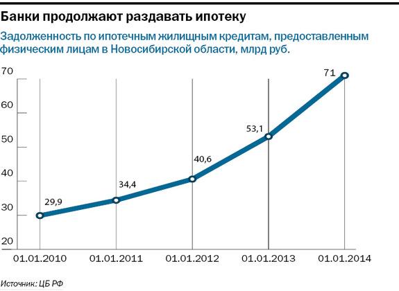 Рейтинг банков в Новосибирске 31