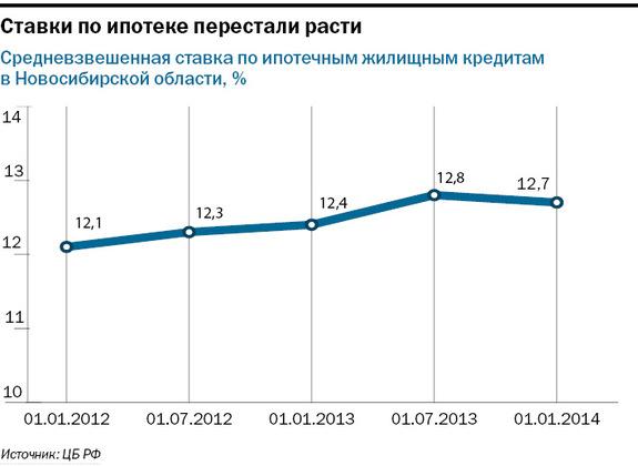 Рейтинг банков в Новосибирске 32