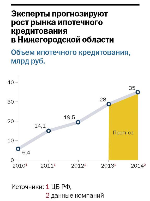 Рейтинг банков Нижнего Новгорода 66