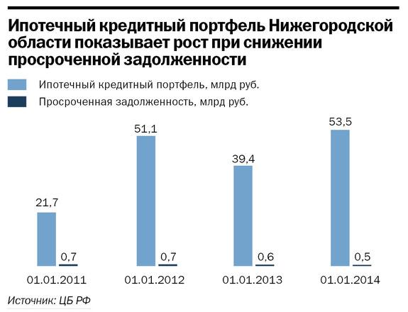 Рейтинг банков Нижнего Новгорода 59