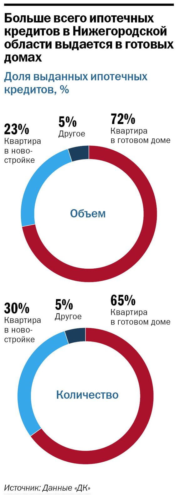 Рейтинг банков Нижнего Новгорода 60