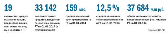 Рейтинг банков Татарстана 26