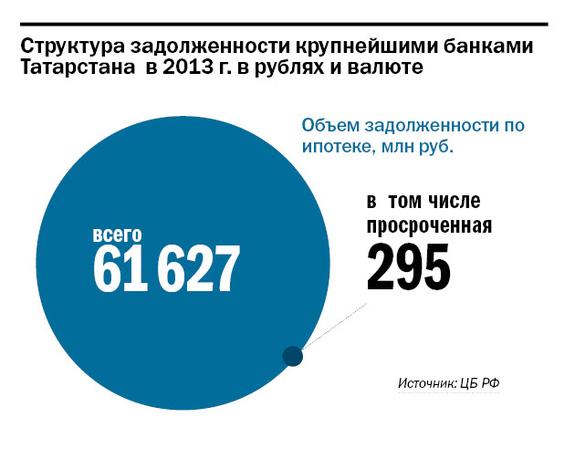 Рейтинг банков Татарстана 34
