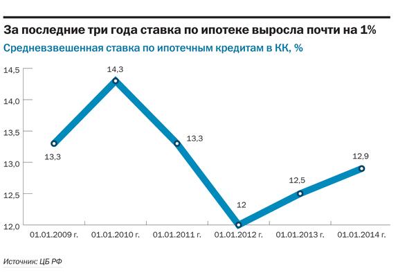 Рейтинг банков Красноярского края 2014 27