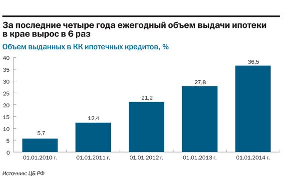 Рейтинг банков Красноярского края 2014 28