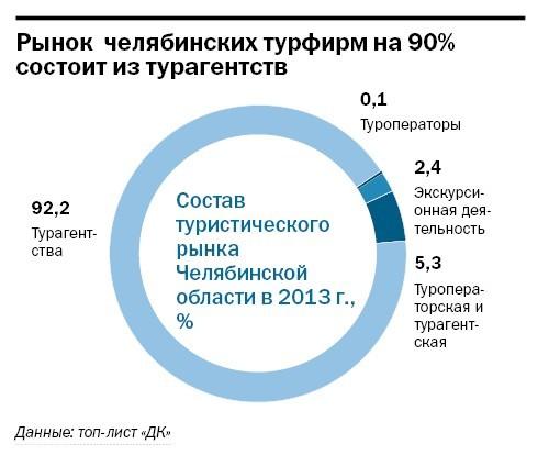 Рейтинг туристических компаний Челябинска 2014 11