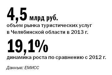 Рейтинг туристических компаний Челябинска 2014 10