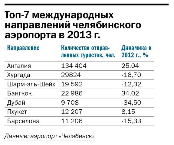 Рейтинг туристических компаний Челябинска 2014 13