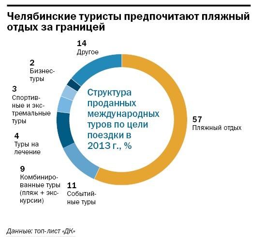 Рейтинг туристических компаний Челябинска 2014 12