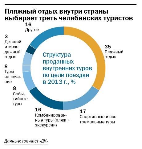 Рейтинг туристических компаний Челябинска 2014 14