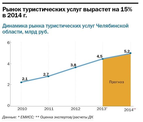 Рейтинг туристических компаний Челябинска 2014 18