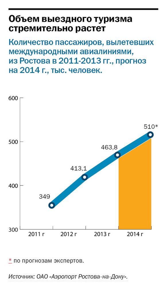 Рейтинг туристических компаний Ростова-на-Дону 4