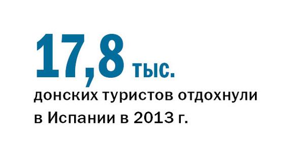 Рейтинг туристических компаний Ростова-на-Дону 2