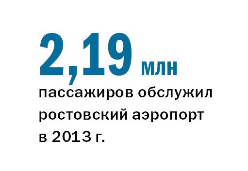Рейтинг туристических компаний Ростова-на-Дону 3