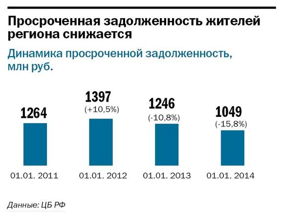 Рейтинг банков Челябинска 60