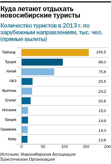 Рейтинг туристических компаний Новосибирска 4